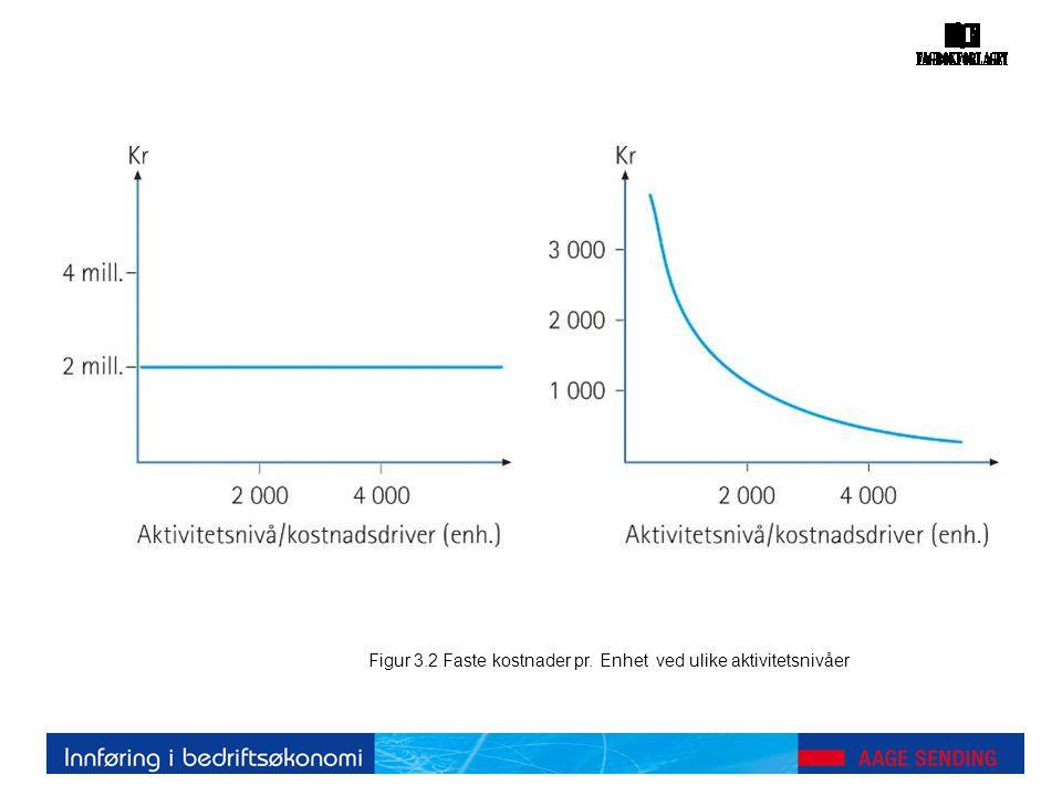 Tabell 13.3 Marginalinntekt, marginalkostnad og gjennomsnittskostnad