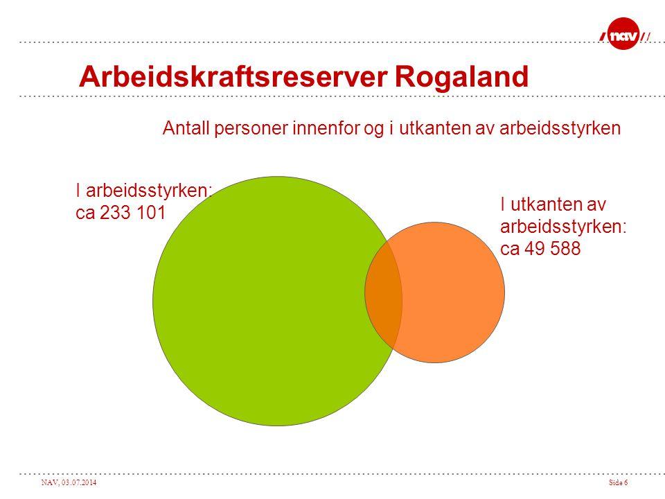 NAV, 03.07.2014Side 7 Rogaland i dag (utgangen av 2010) I utkanten av arbeidsstyrken: I arbeidsstyrken: 233 101 20 034Uførepensjon Ca.