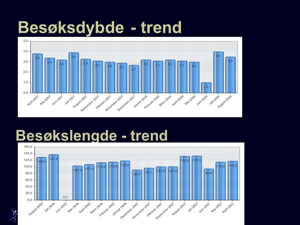 Besøksdybde - trend Besøkslengde - trend