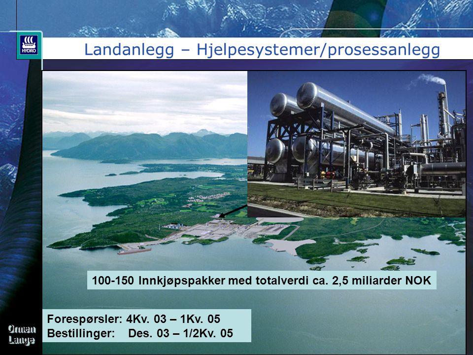 OrmenLangeOrmenLange Landanlegg – Hjelpesystemer/prosessanlegg 100-150 Innkjøpspakker med totalverdi ca. 2,5 miliarder NOK Forespørsler: 4Kv. 03 – 1Kv