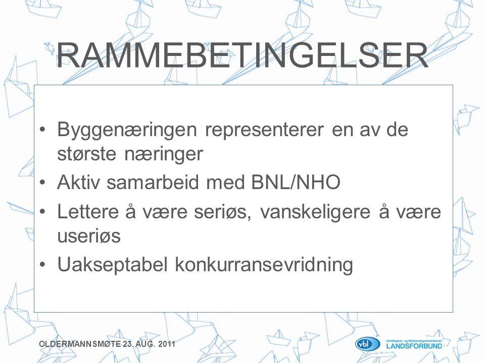 RAMMEBETINGELSER •Byggenæringen representerer en av de største næringer •Aktiv samarbeid med BNL/NHO •Lettere å være seriøs, vanskeligere å være useriøs •Uakseptabel konkurransevridning OLDERMANNSMØTE 23.