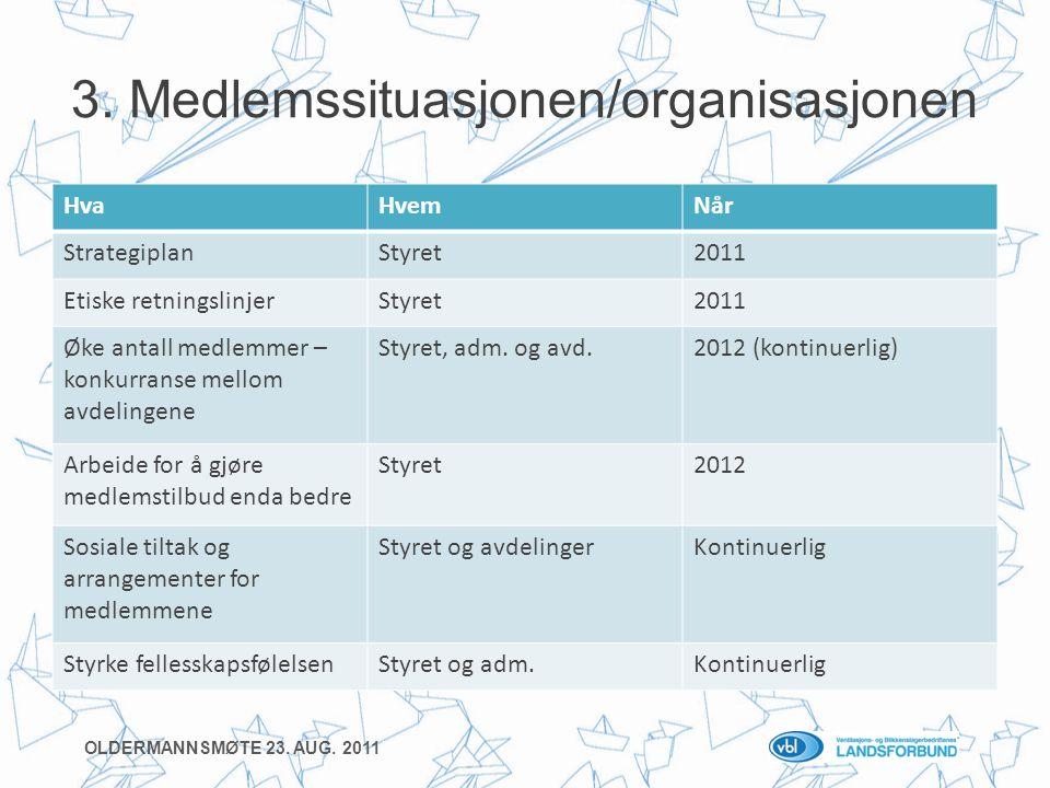 3. Medlemssituasjonen/organisasjonen HvaHvemNår StrategiplanStyret2011 Etiske retningslinjerStyret2011 Øke antall medlemmer – konkurranse mellom avdel