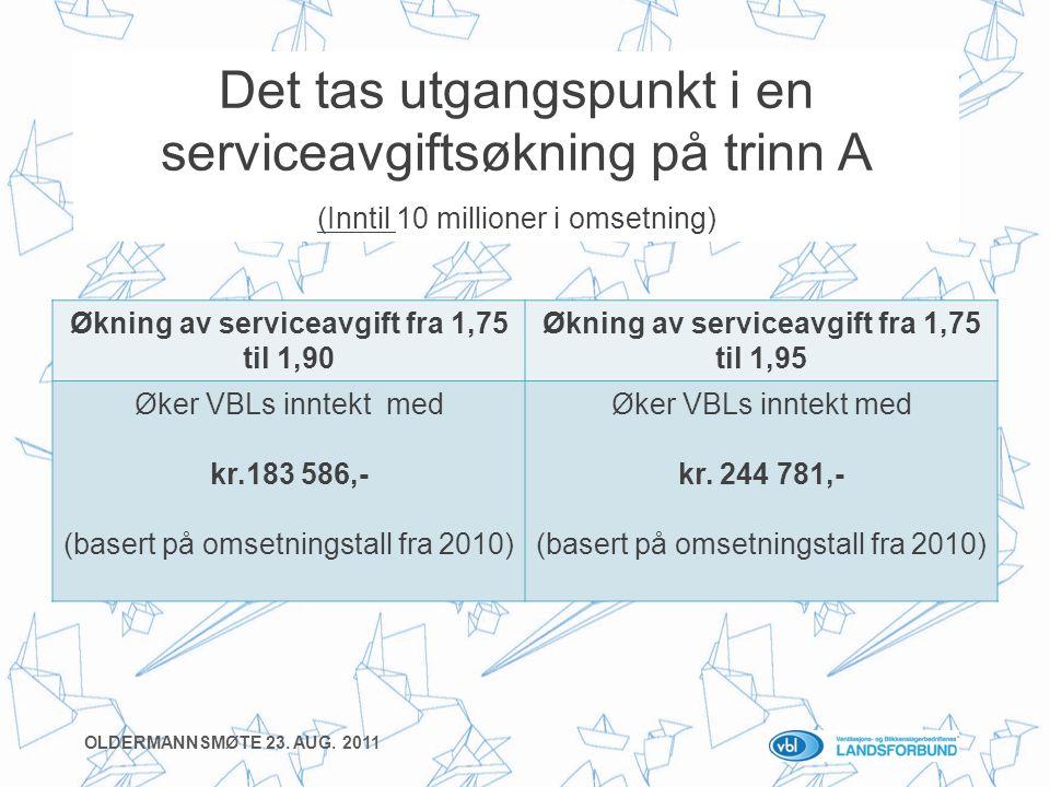 Økning av serviceavgift fra 1,75 til 1,90 Økning av serviceavgift fra 1,75 til 1,95 Øker VBLs inntekt med kr.183 586,- (basert på omsetningstall fra 2010) Øker VBLs inntekt med kr.