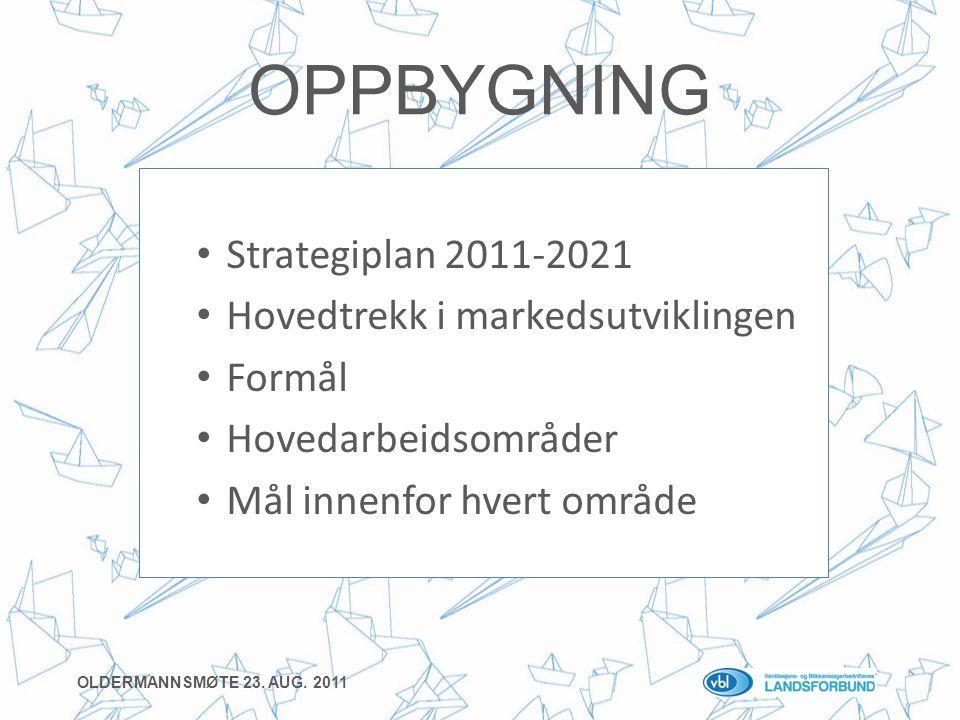 OPPBYGNING • Strategiplan 2011-2021 • Hovedtrekk i markedsutviklingen • Formål • Hovedarbeidsområder • Mål innenfor hvert område OLDERMANNSMØTE 23.