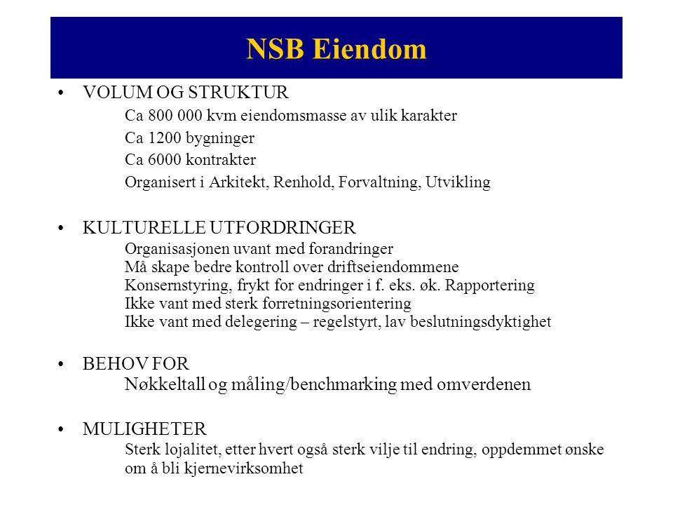 NSB Eiendom •VOLUM OG STRUKTUR Ca 800 000 kvm eiendomsmasse av ulik karakter Ca 1200 bygninger Ca 6000 kontrakter Organisert i Arkitekt, Renhold, Forv