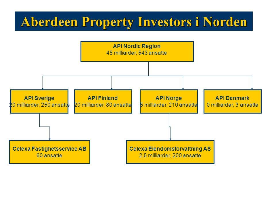Aberdeen Property Investors i Norden API Norge 5 milliarder, 210 ansatte API Nordic Region 45 milliarder, 543 ansatte Celexa Eiendomsforvaltning AS 2,