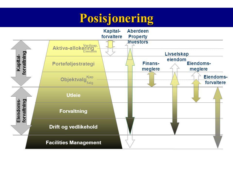 Posisjonering Eiendoms- forvaltere Finans- meglere Kapital- forvaltere Aktiva-allokering Porteføljestrategi Objektvalg Utleie Forvaltning Drift og ved