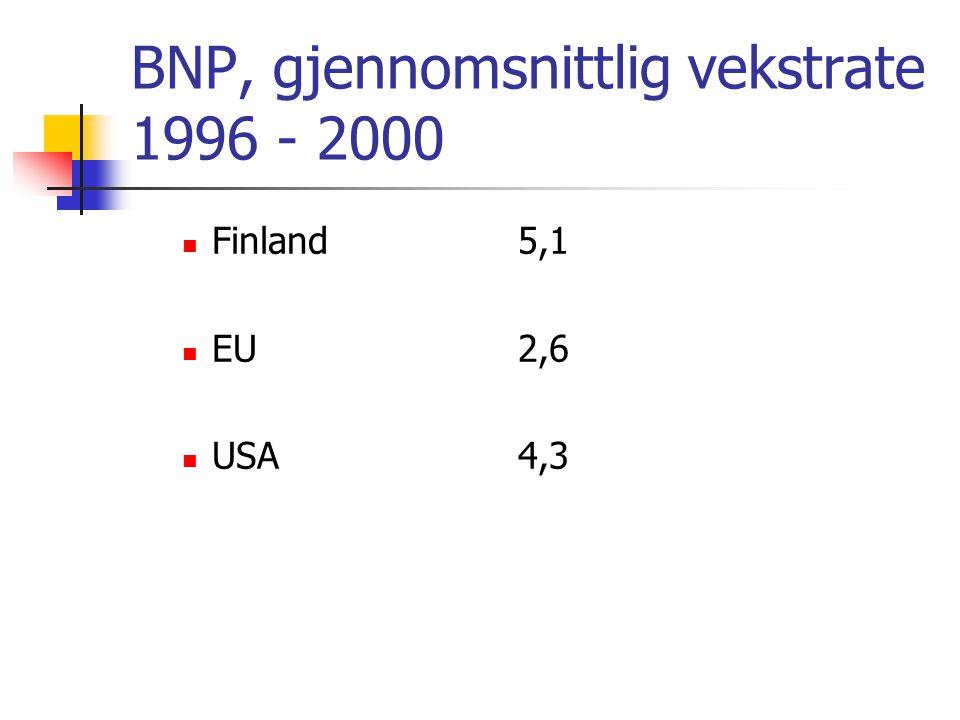 BNP, gjennomsnittlig vekstrate 1996 - 2000  Finland5,1  EU2,6  USA4,3