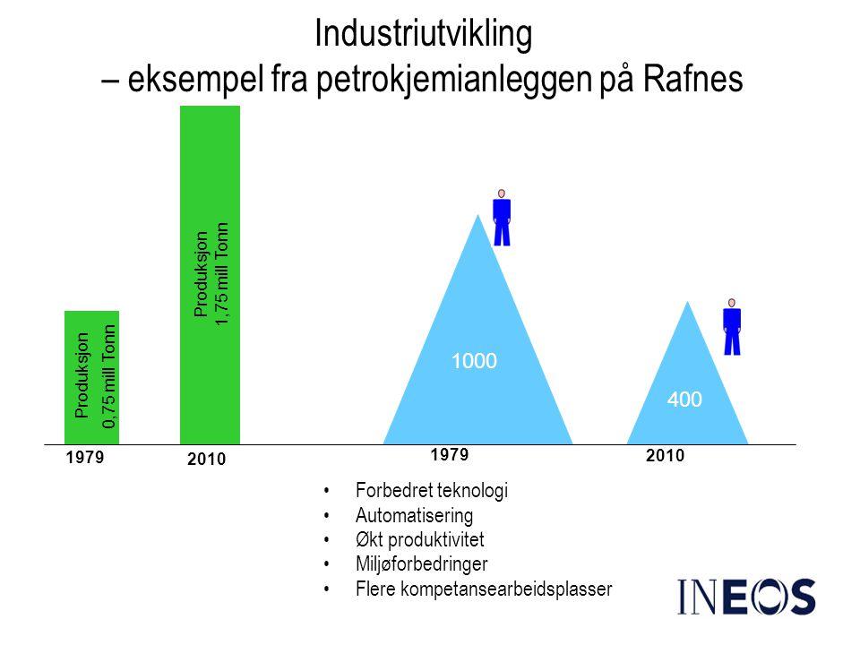 1000 Industriutvikling – eksempel fra petrokjemianleggen på Rafnes •Forbedret teknologi •Automatisering •Økt produktivitet •Miljøforbedringer •Flere k