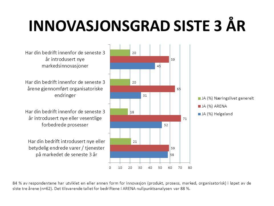 INNOVASJONSGRAD SISTE 3 ÅR 84 % av respondentene har utviklet en eller annen form for innovasjon (produkt, prosess, marked, organisatorisk) i løpet av de siste tre årene (n=62).