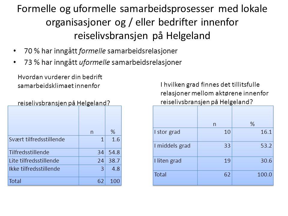 Formelle og uformelle samarbeidsprosesser med lokale organisasjoner og / eller bedrifter innenfor reiselivsbransjen på Helgeland • 70 % har inngått formelle samarbeidsrelasjoner • 73 % har inngått uformelle samarbeidsrelasjoner Hvordan vurderer din bedrift samarbeidsklimaet innenfor reiselivsbransjen på Helgeland.