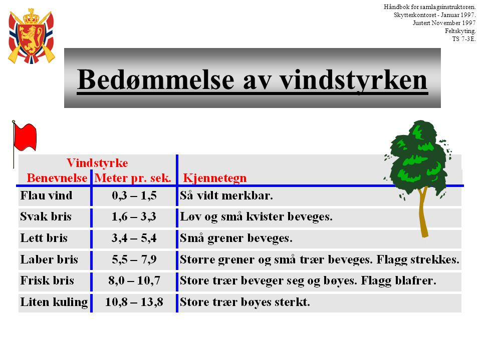 Tabell for vindavdrift Håndbok for samlagsinstruktøren.