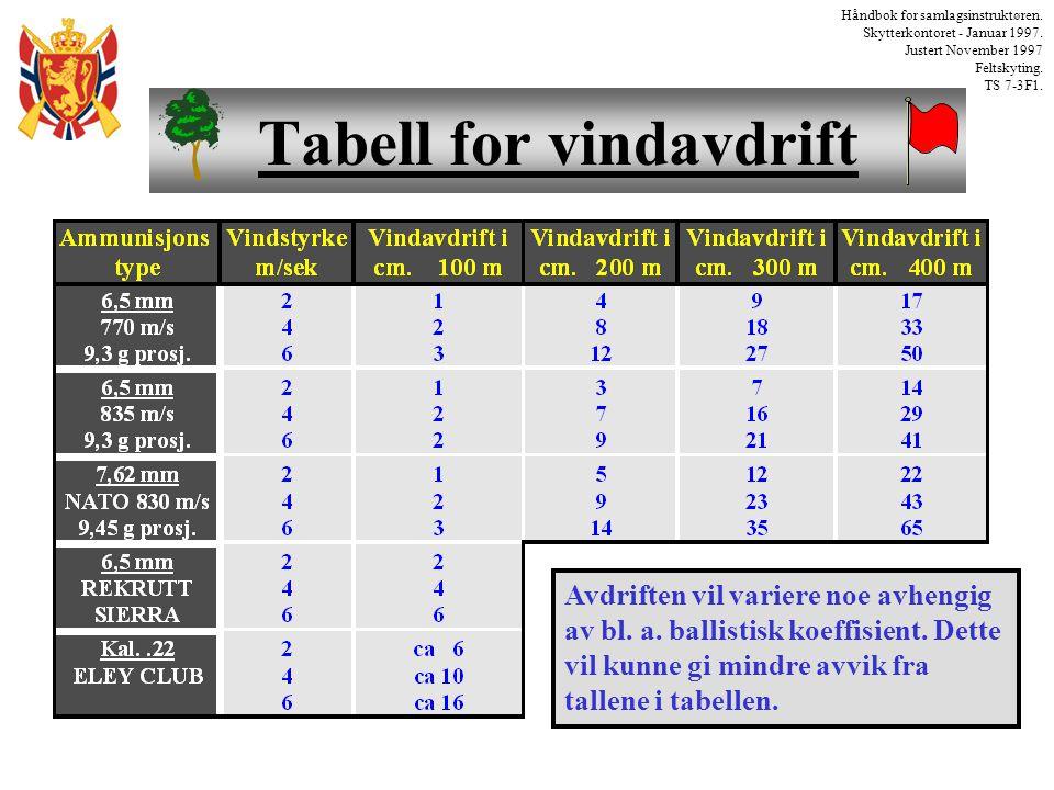 Tabell for vindavdrift Håndbok for samlagsinstruktøren. Skytterkontoret - Januar 1997. Justert November 1997 Feltskyting. TS 7-3F1. Avdriften vil vari