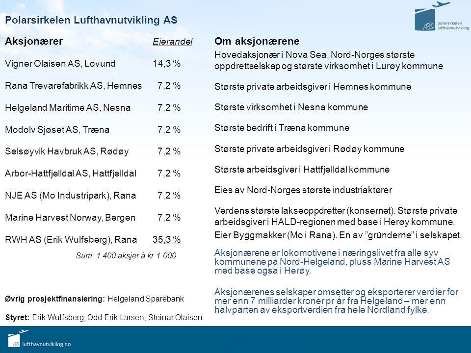 Polarsirkelen Lufthavnutvikling AS Aksjonærer Eierandel Vigner Olaisen AS, Lovund14,3 % Rana Trevarefabrikk AS, Hemnes 7,2 % Helgeland Maritime AS, Nesna 7,2 % Modolv Sjøset AS, Træna 7,2 % Selsøyvik Havbruk AS, Rødøy 7,2 % Arbor-Hattfjelldal AS, Hattfjelldal 7,2 % NJE AS (Mo Industripark), Rana 7,2 % Marine Harvest Norway, Bergen 7,2 % RWH AS (Erik Wulfsberg), Rana35,3 % Sum: 1 400 aksjer à kr 1 000 Om aksjonærene Hovedaksjonær i Nova Sea, Nord-Norges største oppdrettselskap og største virksomhet i Lurøy kommune Største private arbeidsgiver i Hemnes kommune Største virksomhet i Nesna kommune Største bedrift i Træna kommune Største private arbeidsgiver i Rødøy kommune Største arbeidsgiver i Hattfjelldal kommune Eies av Nord-Norges største industriaktører Verdens største lakseoppdretter (konsernet).
