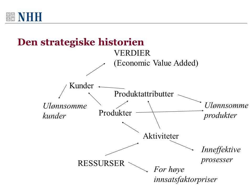 Den strategiske historien VERDIER (Economic Value Added) Kunder Produkter Aktiviteter RESSURSER Produktattributter Ulønnsomme kunder Ulønnsomme produkter Inneffektive prosesser For høye innsatsfaktorpriser