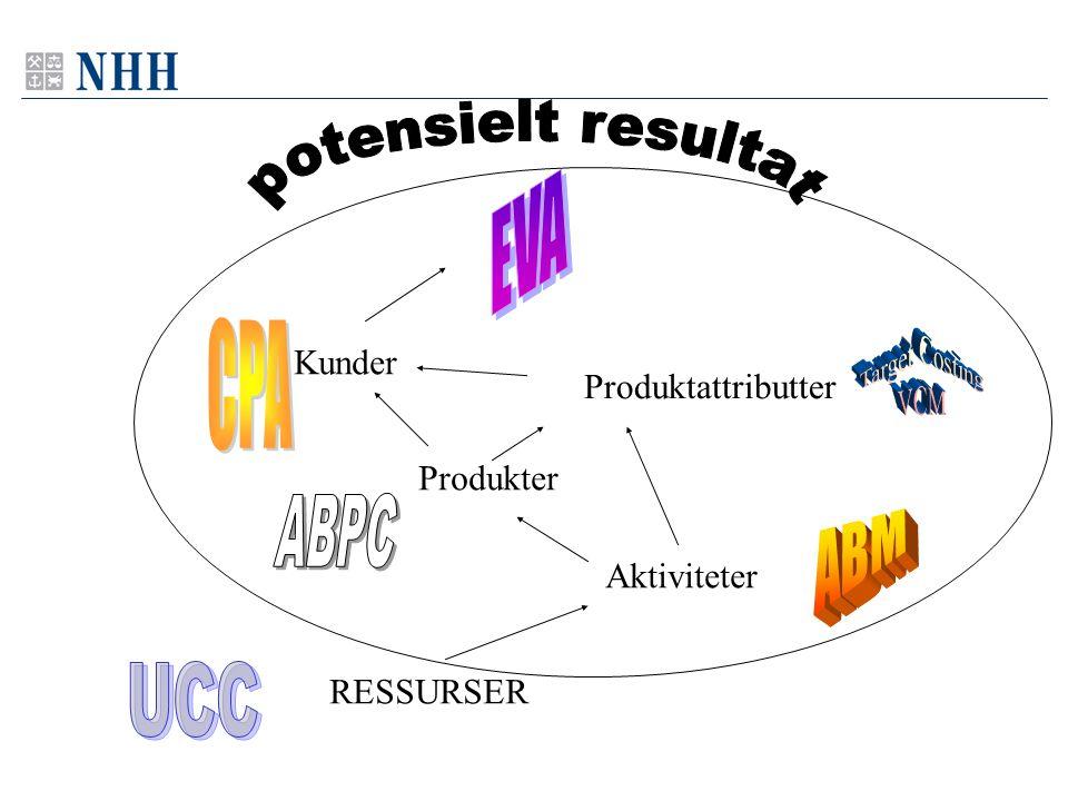Kunder Produkter Aktiviteter RESSURSER Produktattributter