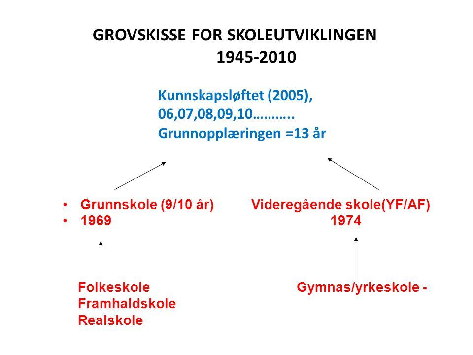 GROVSKISSE FOR SKOLEUTVIKLINGEN 1945-2010 •Grunnskole (9/10 år) Videregående skole(YF/AF) •1969 1974 Folkeskole Gymnas/yrkeskole - Framhaldskole Reals