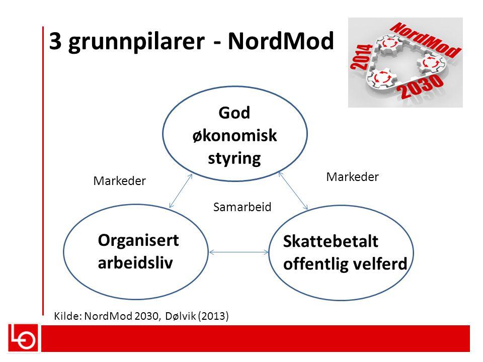 3 grunnpilarer - NordMod Kilde: NordMod 2030, Dølvik (2013) God økonomisk styring Skattebetalt offentlig velferd Organisert arbeidsliv Samarbeid Marke