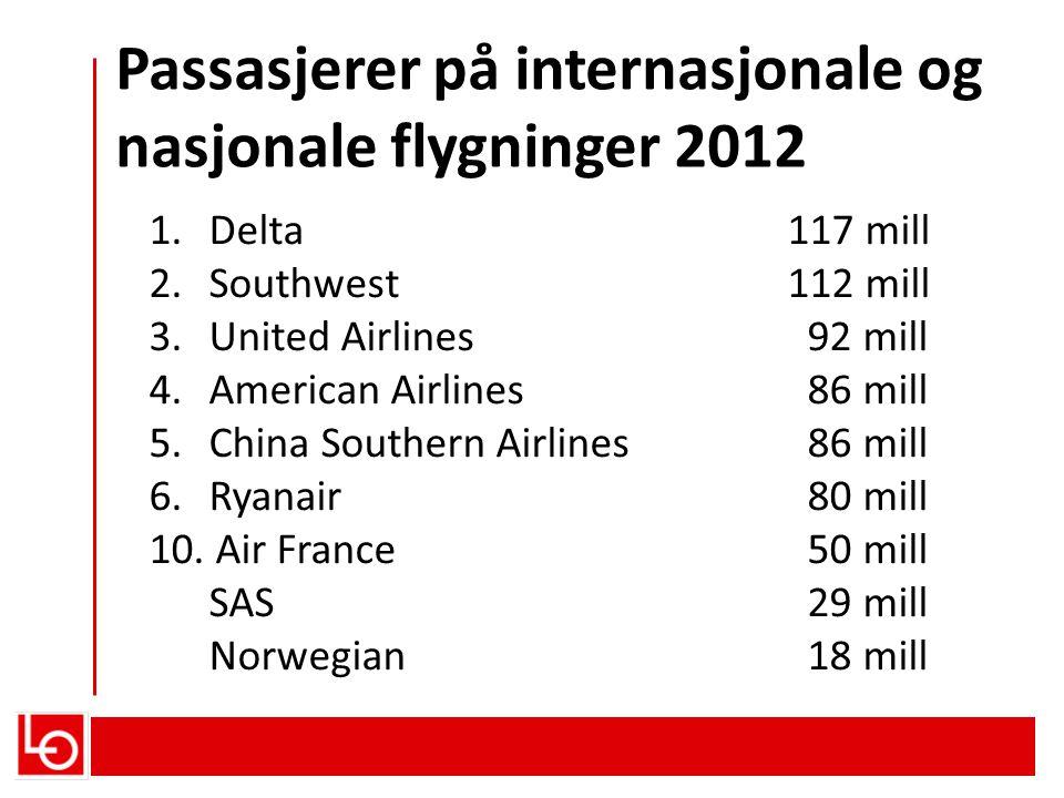 Passasjerer på internasjonale og nasjonale flygninger 2012 1.Delta117 mill 2.Southwest112 mill 3.United Airlines 92 mill 4.American Airlines 86 mill 5
