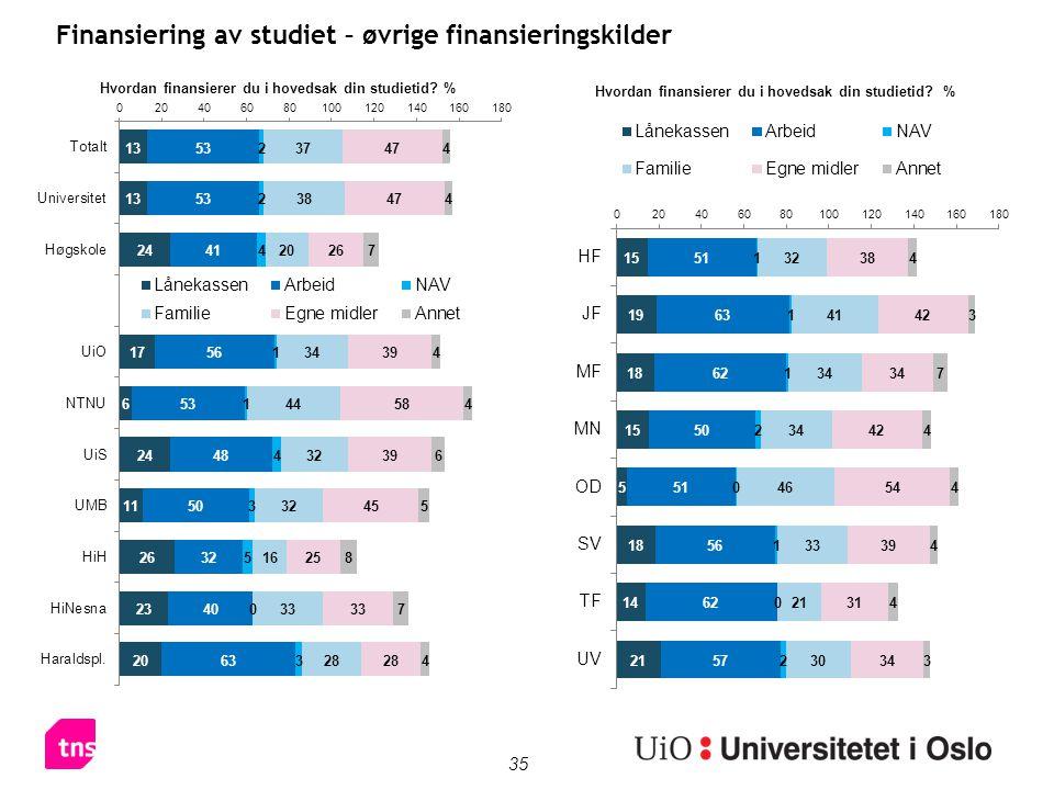35 Finansiering av studiet – øvrige finansieringskilder