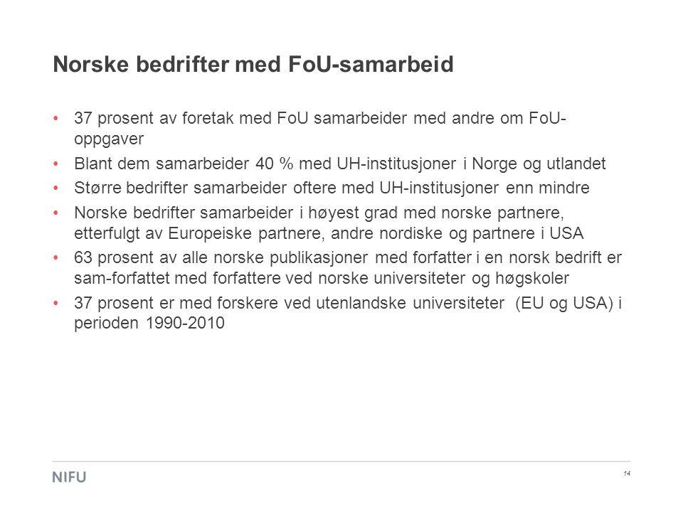 Norske bedrifter med FoU-samarbeid •37 prosent av foretak med FoU samarbeider med andre om FoU- oppgaver •Blant dem samarbeider 40 % med UH-institusjo