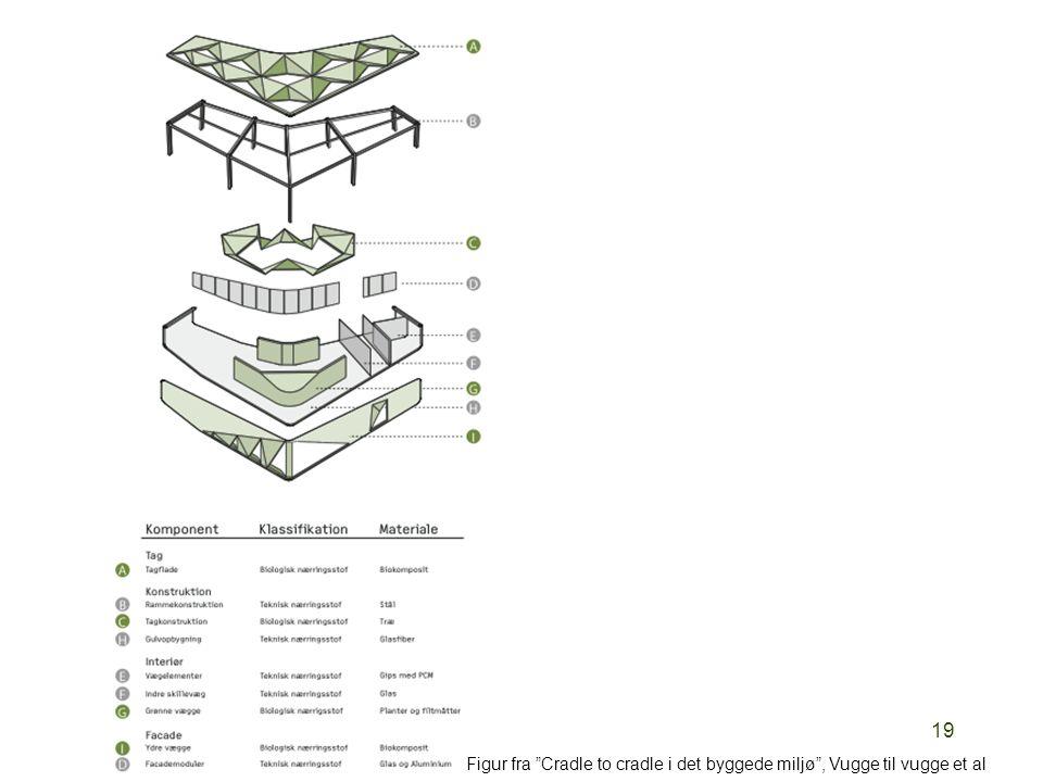 """19 Figur fra """"Cradle to cradle i det byggede miljø"""", Vugge til vugge et al"""
