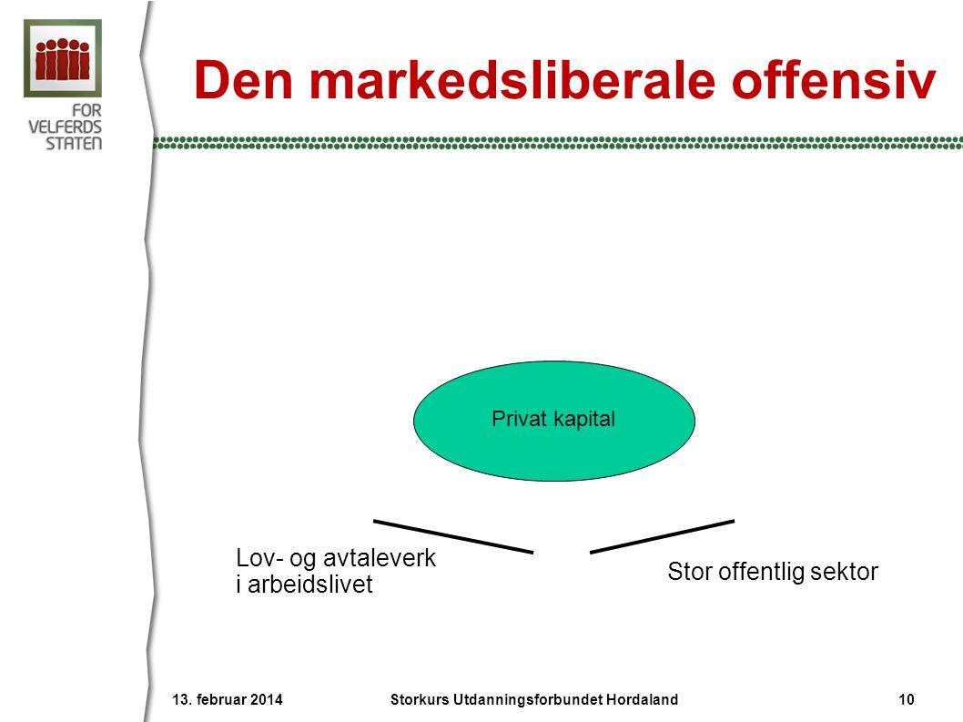 Den markedsliberale offensiv Lov- og avtaleverk i arbeidslivet Stor offentlig sektor Privat kapital 13. februar 2014 Storkurs Utdanningsforbundet Hord