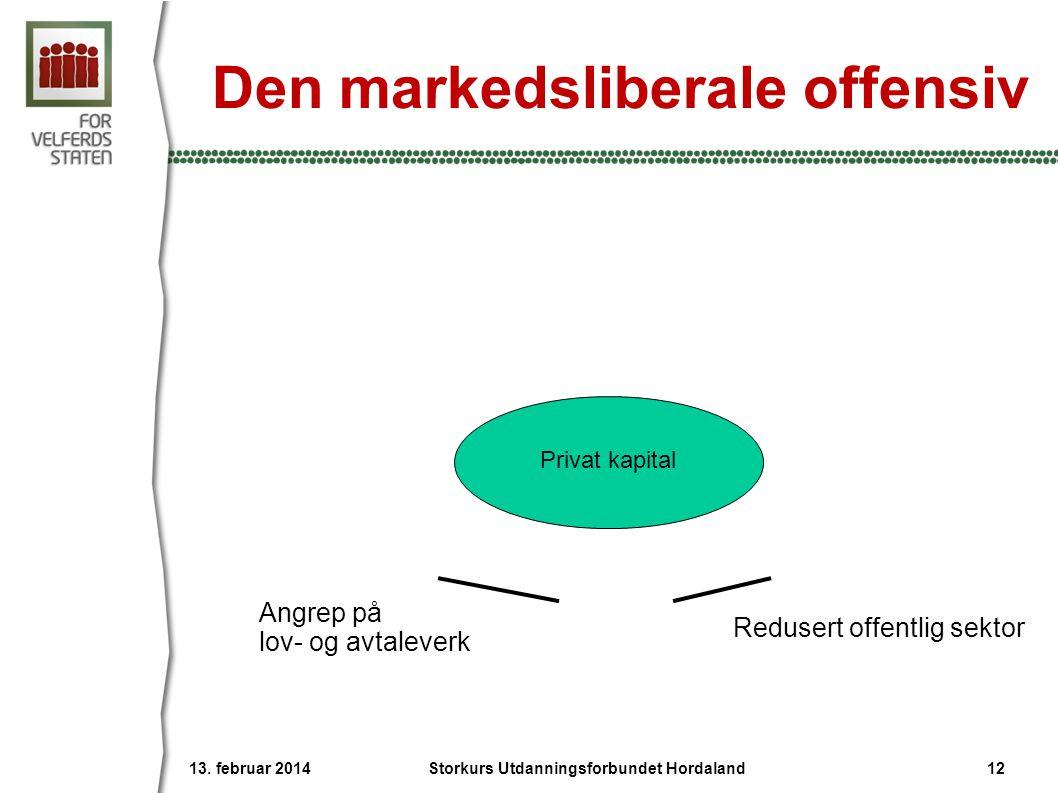 Den markedsliberale offensiv Angrep på lov- og avtaleverk Redusert offentlig sektor Privat kapital 13. februar 2014 Storkurs Utdanningsforbundet Horda