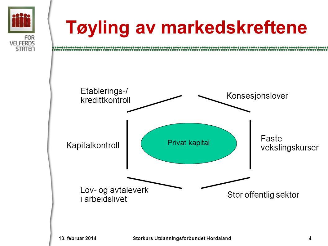 Tøyling av markedskreftene Faste vekslingskurser Kapitalkontroll Etablerings-/ kredittkontroll Konsesjonslover Lov- og avtaleverk i arbeidslivet Stor