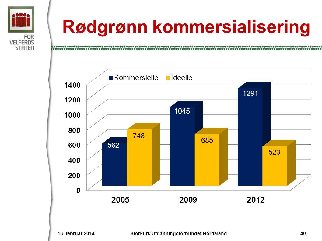 Rødgrønn kommersialisering 13. februar 2014 40Storkurs Utdanningsforbundet Hordaland