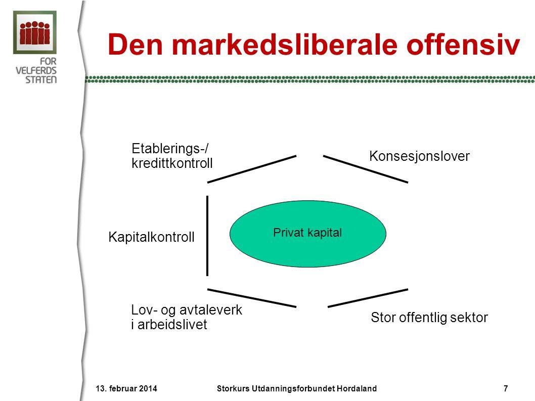 Den markedsliberale offensiv Etablerings-/ kredittkontroll Konsesjonslover Lov- og avtaleverk i arbeidslivet Stor offentlig sektor Privat kapital 13.