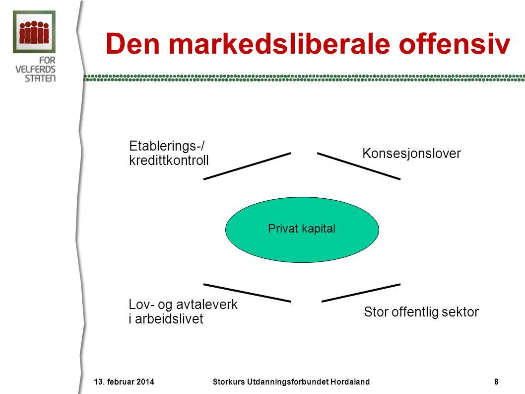 Den markedsliberale offensiv Konsesjonslover Lov- og avtaleverk i arbeidslivet Stor offentlig sektor Privat kapital 13.