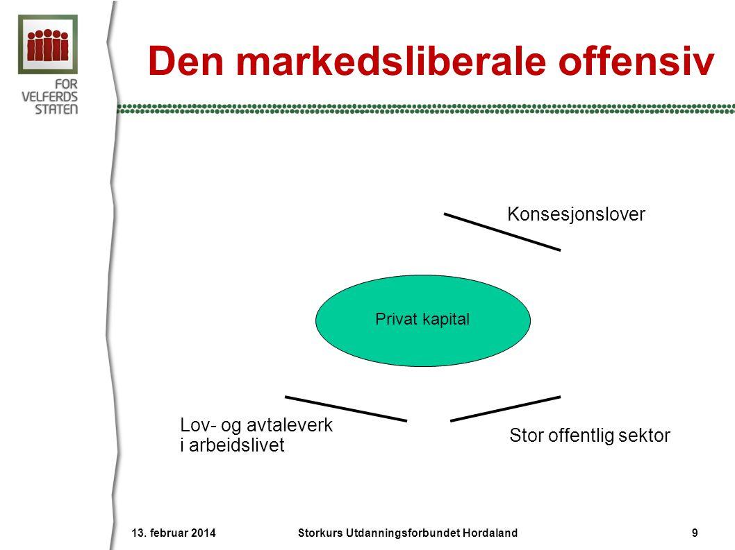 Den markedsliberale offensiv Konsesjonslover Lov- og avtaleverk i arbeidslivet Stor offentlig sektor Privat kapital 13. februar 2014 Storkurs Utdannin