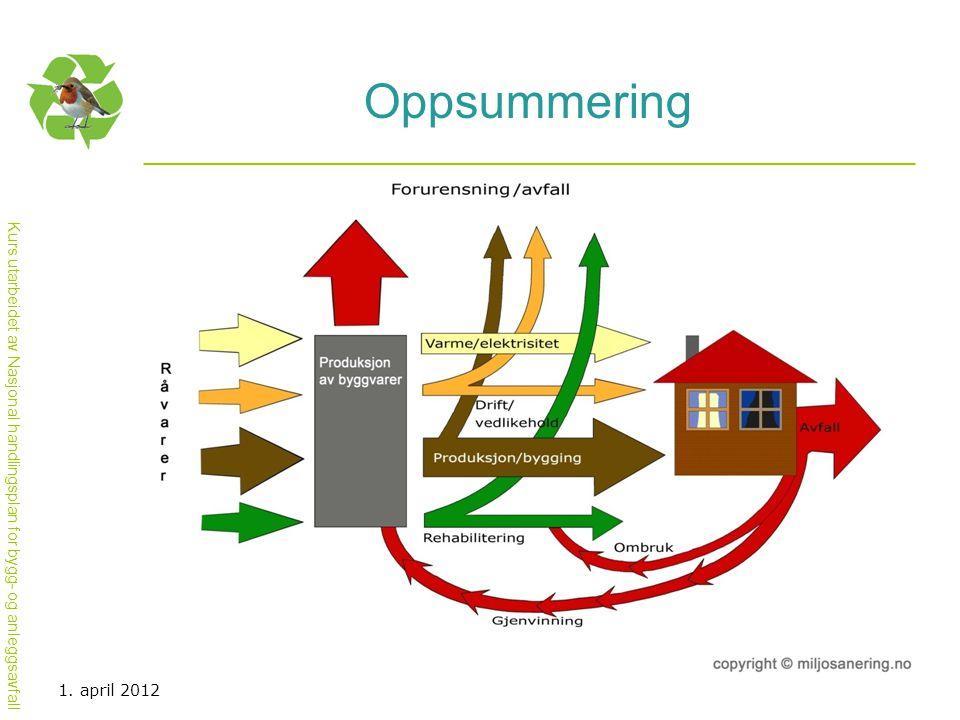 Kurs utarbeidet av Nasjonal handlingsplan for bygg- og anleggsavfall Oppsummering 1. april 2012