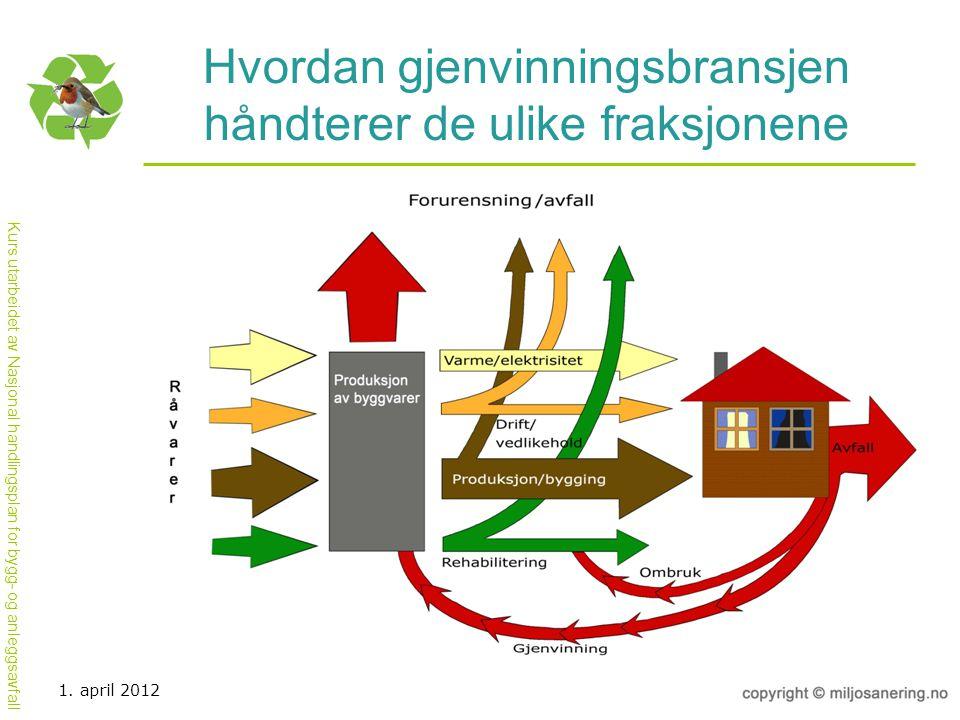 Kurs utarbeidet av Nasjonal handlingsplan for bygg- og anleggsavfall Hvordan gjenvinningsbransjen håndterer de ulike fraksjonene 1. april 2012