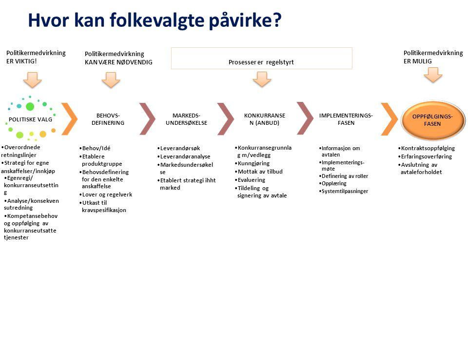 POLITISKE VALG Overordnede retningslinjer Strategi for egne anskaffelser/innkjøp Egenregi/ konkurranseutsettin g Analyse/konsekvens utredning Kompetan