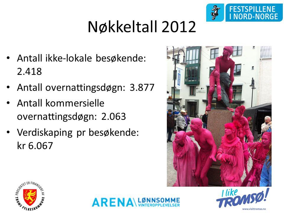 Nøkkeltall 2012 • Antall ikke-lokale besøkende: 2.418 • Antall overnattingsdøgn: 3.877 • Antall kommersielle overnattingsdøgn: 2.063 • Verdiskaping pr