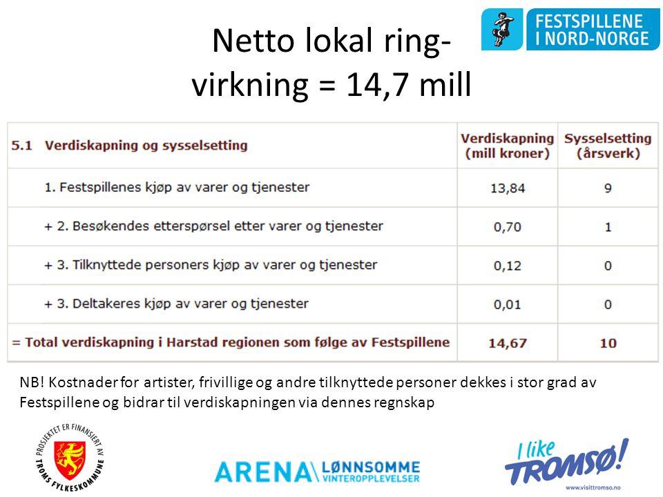 Netto lokal ring- virkning = 14,7 mill NB! Kostnader for artister, frivillige og andre tilknyttede personer dekkes i stor grad av Festspillene og bidr