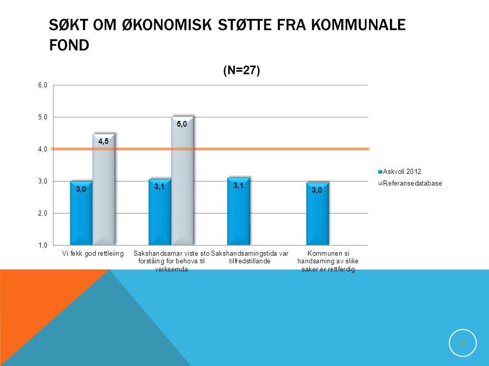 SØKT OM ØKONOMISK STØTTE FRA KOMMUNALE FOND 22