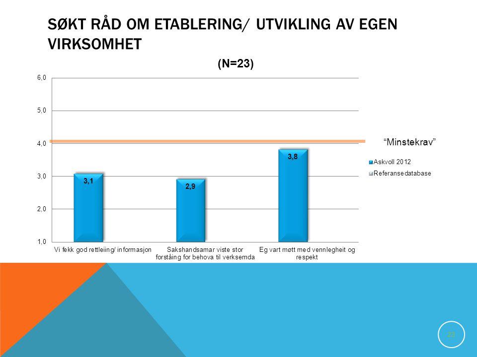 SØKT RÅD OM ETABLERING/ UTVIKLING AV EGEN VIRKSOMHET 23 Minstekrav