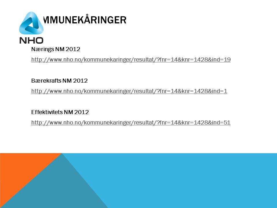 KOMMUNEKÅRINGER Nærings NM 2012 http://www.nho.no/kommunekaringer/resultat/?fnr=14&knr=1428&ind=19 Bærekrafts NM 2012 http://www.nho.no/kommunekaringer/resultat/?fnr=14&knr=1428&ind=1 Effektivitets NM 2012 http://www.nho.no/kommunekaringer/resultat/?fnr=14&knr=1428&ind=51