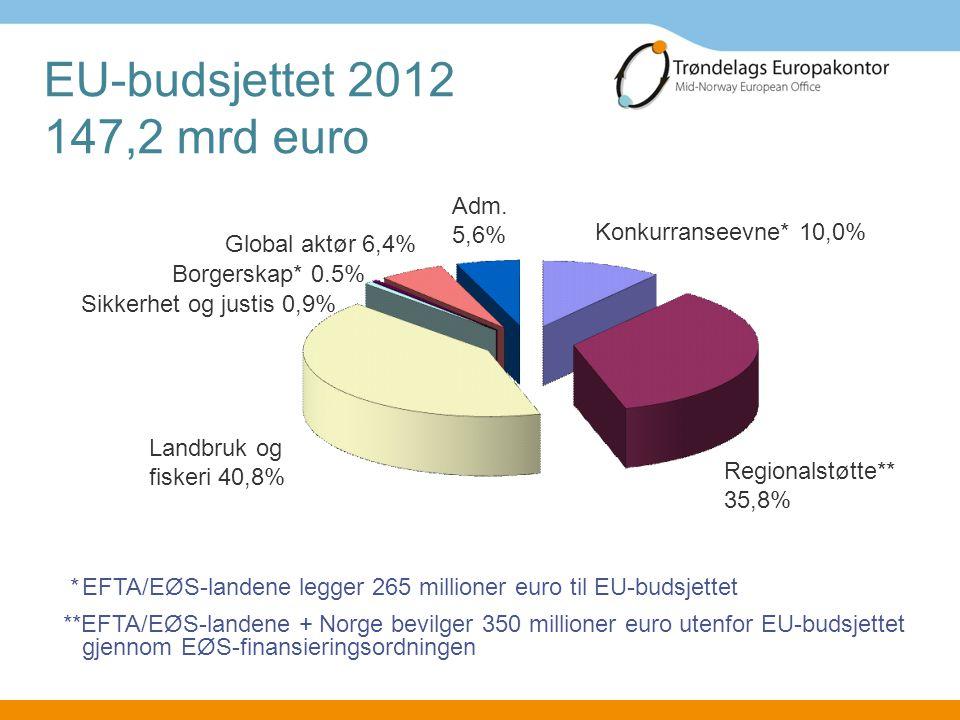 EU-budsjettet 2012 147,2 mrd euro Regionalstøtte** 35,8% Konkurranseevne* 10,0% Landbruk og fiskeri 40,8% Sikkerhet og justis 0,9% Borgerskap* 0.5% Gl