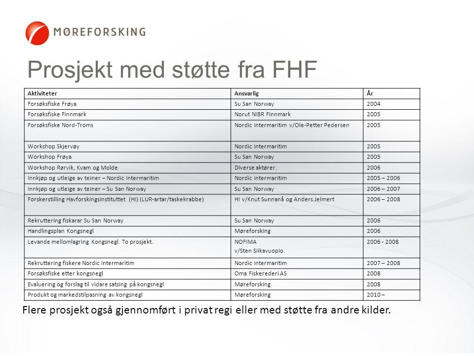 Prosjekt med støtte fra FHF Flere prosjekt også gjennomført i privat regi eller med støtte fra andre kilder. AktiviteterAnsvarligÅr Forsøksfiske Frøya