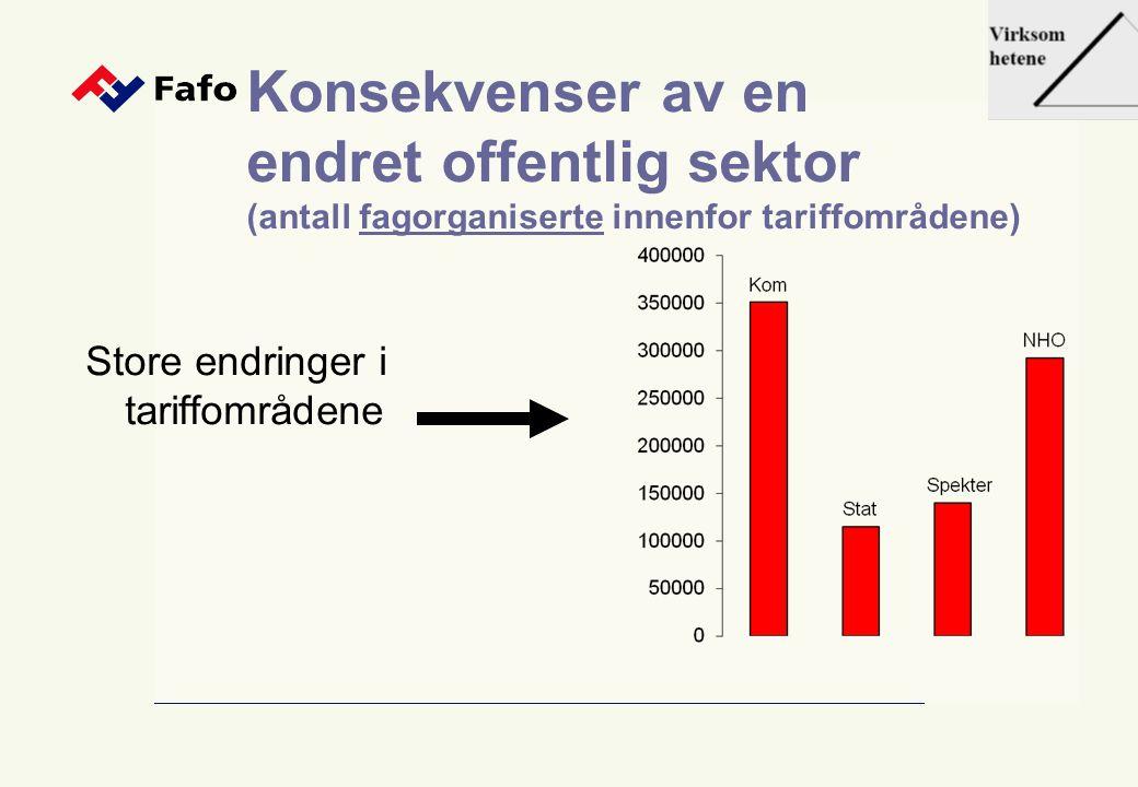 Konsekvenser av en endret offentlig sektor (antall fagorganiserte innenfor tariffområdene) Store endringer i tariffområdene
