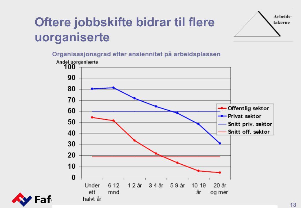 18 Oftere jobbskifte bidrar til flere uorganiserte