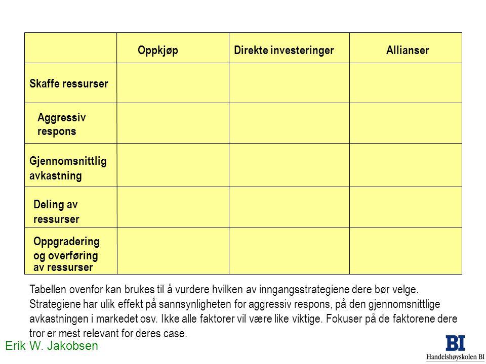 Erik W. Jakobsen OppkjøpDirekte investeringerAllianser Skaffe ressurser Aggressiv respons Gjennomsnittlig avkastning Deling av ressurser Oppgradering