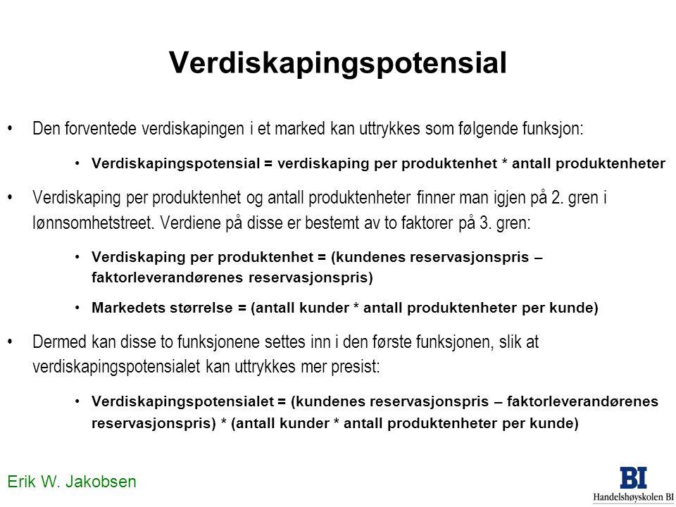 Erik W. Jakobsen Verdiskapingspotensial •Den forventede verdiskapingen i et marked kan uttrykkes som følgende funksjon: •Verdiskapingspotensial = verd