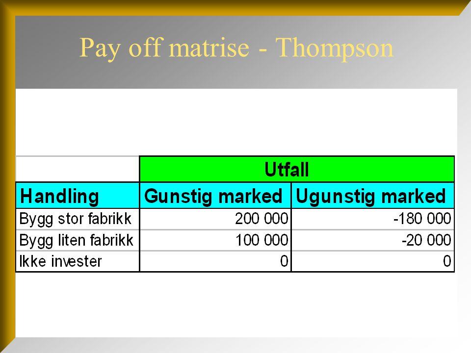 Ny problemstilling  Thompson kan gjennomføre en markedsanalyse, som koster 10 000  Videre beslutninger avhenger av om markedsanalysen viser om markedet blir gunstig eller ugunstig  Sannsynlighet for at undersøkelse viser gunstig marked: 0,45  Sannsynlighet for at undersøkelse viser ugunstig marked: 0,55
