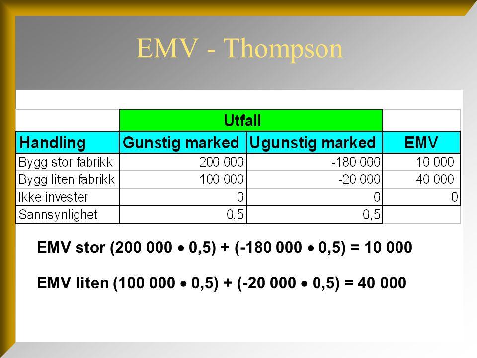 EMV  EMV med markedsundersøkelse:  EMV (2) = 0,78(190 000) + 0,22(-190 000) = 106 400  EMV (3) = 0,78(90 000) + 0,22(-30 000) = 63 600  EMV (4) = 0,27(190 000) + 0,73(-190 000) = -87 400  EMV (5) = 0,27(90 000) + 0,73(-30 000) = 2 400  EMV (1) = 0,45(106 400) + 0,55(2 400) = 49 200  EMV uten markedsundersøkelse:  EMV (6) = 0,50(200 000) + 0,50(-180 000) = 10 000  EMV (7) = 0,50(100 000) + 0,50(-20 000) = 40 000  Konklusjon: Testen bør gjennomføres.