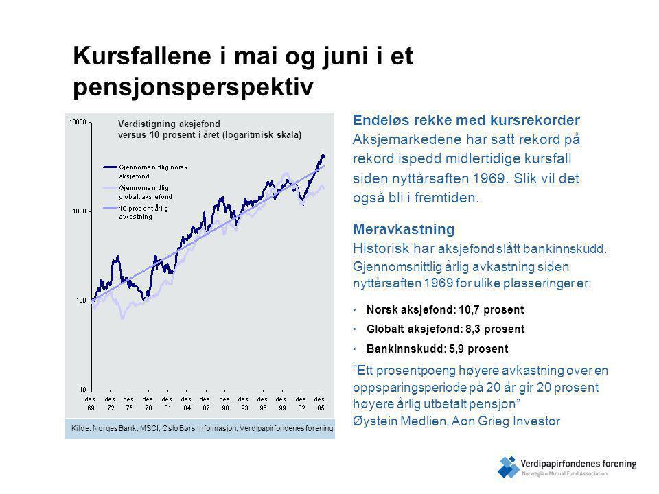 Kursfallene i mai og juni i et pensjonsperspektiv Endeløs rekke med kursrekorder Aksjemarkedene har satt rekord på rekord ispedd midlertidige kursfall siden nyttårsaften 1969.